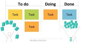 Kanban: Funktion, Vorgehen & Tools