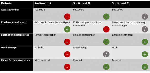 Projektplanung: Matrix_zur_Bewertung_von_Varianten